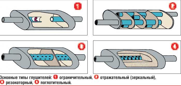 Как правильно сделать глушитель на машину