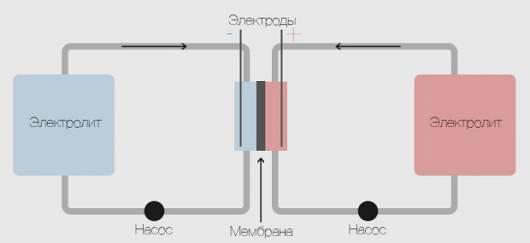 потоковые батареи (Flow battery)